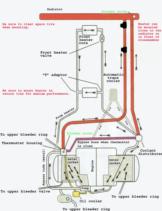 van cafe electrical vanagon engine coolant heater vanagon 2000 Jaguar XJR Cooling System Diagram