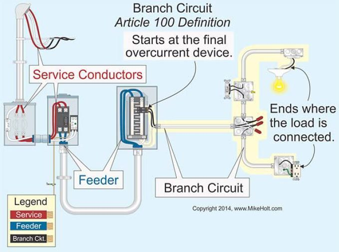 Related Image Electricity Electrical Diagram Electrical Code