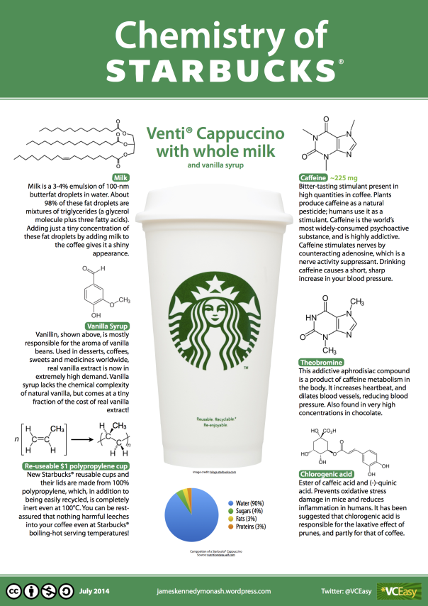 Why Is Coffee So Irresistable The Chemistry Of Starbucks