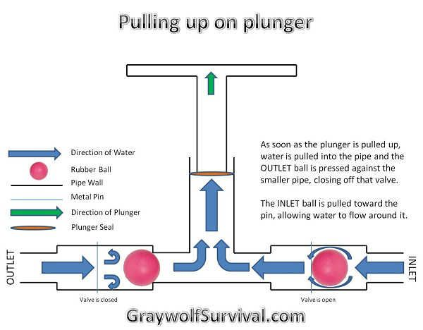 Pulling up on plunger outdoors pinterest survival bushcraft solutioingenieria Images