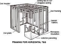 How to Build a Sauna at Home Saunas Since 1974 For the Home