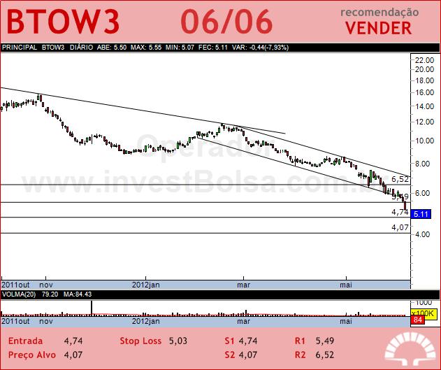 B2W VAREJO - BTOW3 - 06/06/2012 #BTOW3 #analises #bovespa