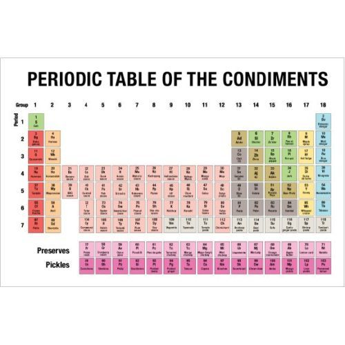 Periodic Table of Condiments Periodic Tables of Pinterest - fresh periodic table theme apk