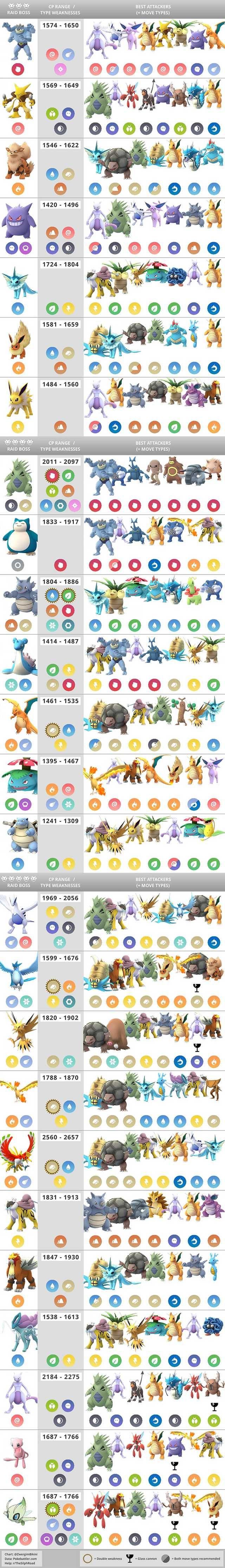 pokmon go raid boss chart best counters weaknesses cp range imgur