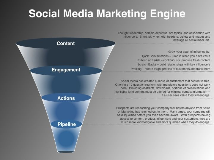 An Image Depiciting A Social Media Plan ExampleMarketing Engine