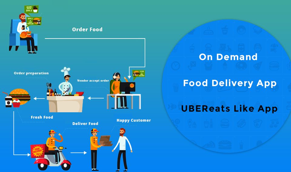 we'll have the essential features for Uber Eats Clone app