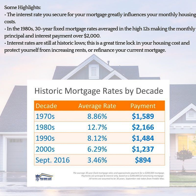 Mortgage Rates by Decade Compared to Today #teamhomeloans #mortgage #realestate #loans #fundit #rates #sandiego