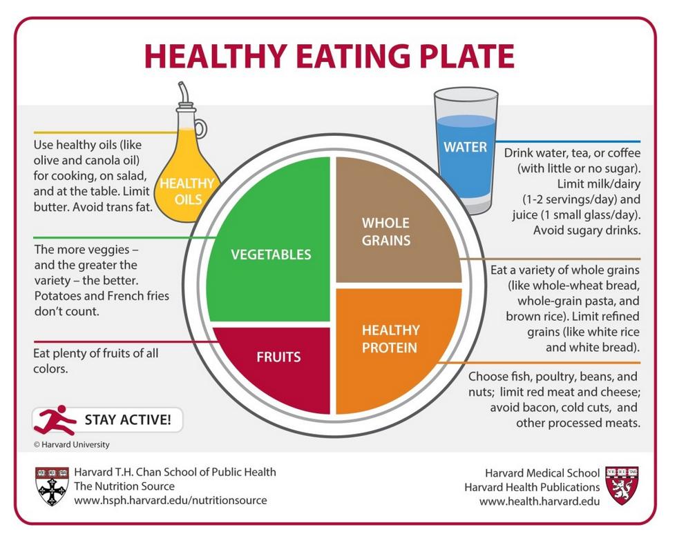 Harvard's Healthy Eating Plate. http://www.hsph.harvard.edu/nutritionsource/healthy-eating-plate/
