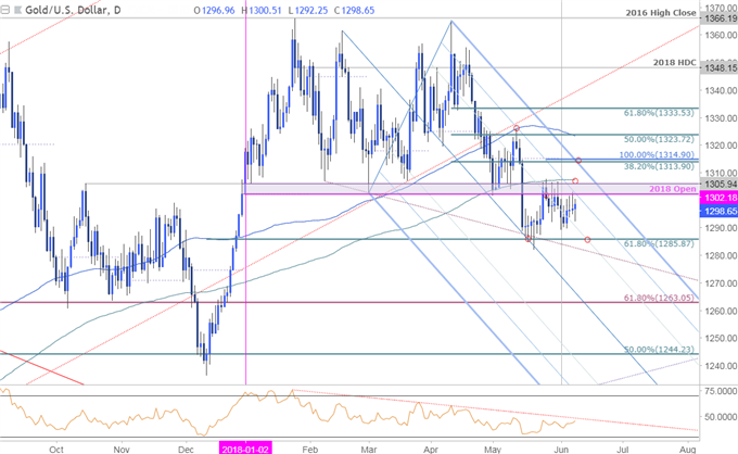 XAU/USD Technical Outlook Gold Price Breakout Pending