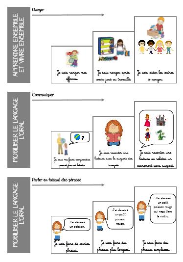 Carnet De Suivi Des Apprentissages : carnet, suivi, apprentissages, Idées, Carnet, Suivi, Evaluation, Maternelle,, Cahier, Progrès,