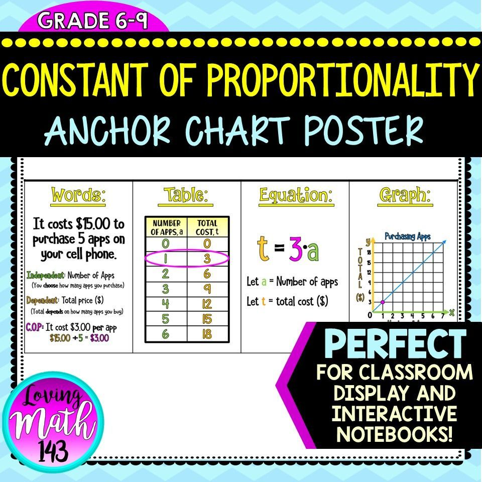 Constant of Proportionality Anchor Chart Poster   Anchor charts [ 960 x 960 Pixel ]