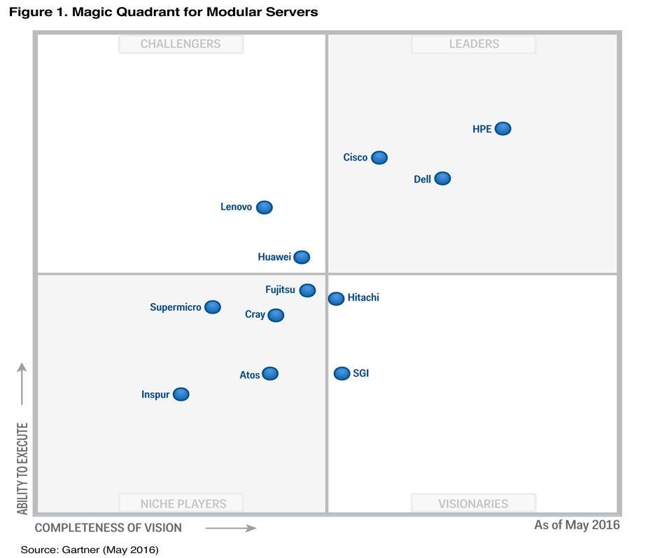 Gatrner Magic Quadrant Modular Servers May 2016 Server Lenovo Modular