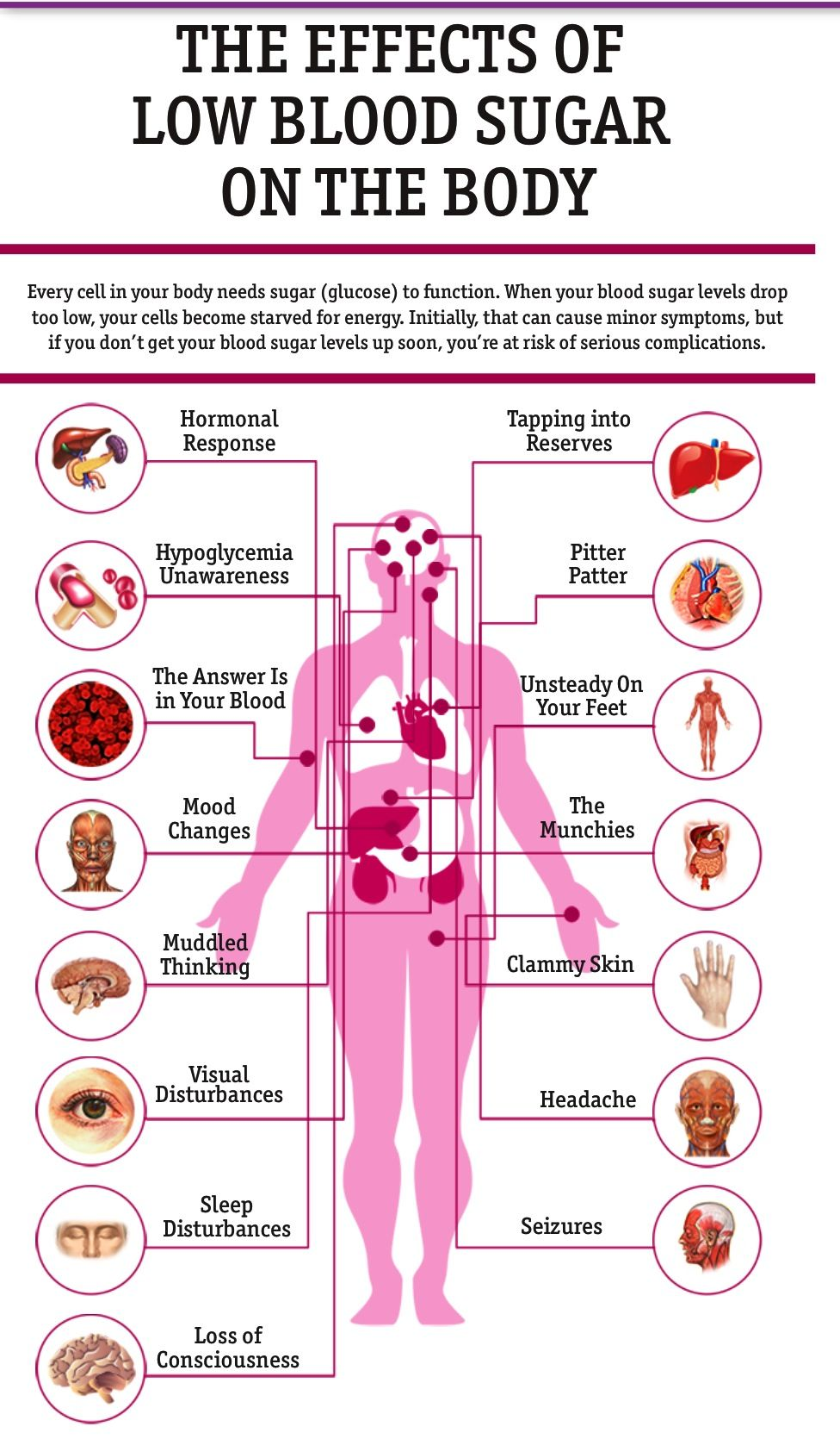 Low blood sugar: causes, effects 69
