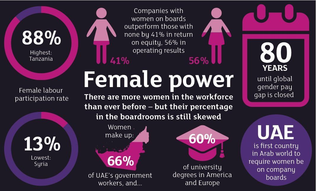 Sex inequality in the workforce