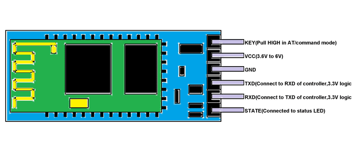 Hc-05 bluetooth module pinout, specifications, default settings.