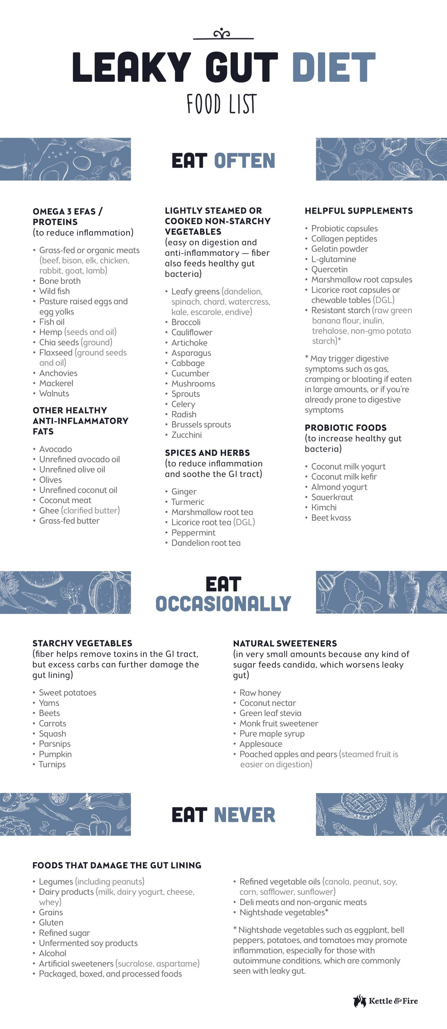 Read The Full Article And Download A Print Friendly Leaky Gut Diet Food List For Free To Help Guide Your Choices When It Comes To Grocery Shopping And Meal