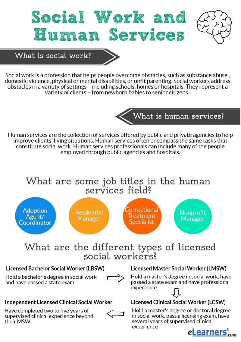 Social Work And Human Services  To Do    Social Work