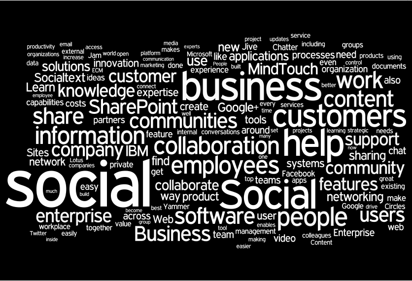 Tag Cloud Social Business Twintangibles In 2020 Social Business Tag Cloud Learn Business