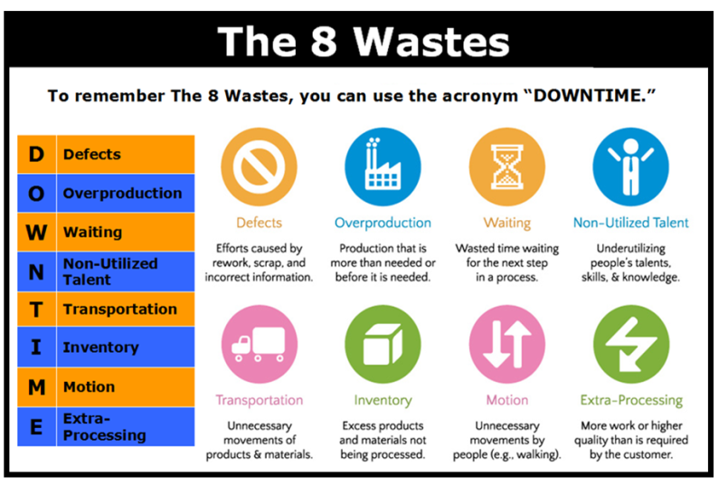 """The 8 wastes """"Down Time"""" Understanding Design & Business"""