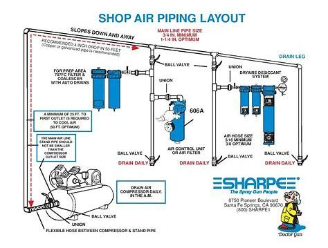 Image Result For Air Compressor Line Layout Shop Ideas Pinterest
