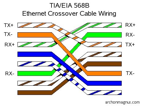 ethernet wiring on figure 4 wiring diagram for an ethernet crossover cable
