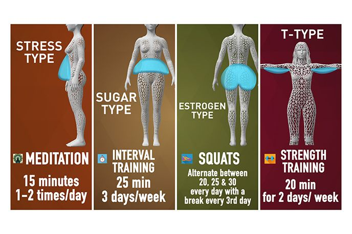 what is your weight loss type