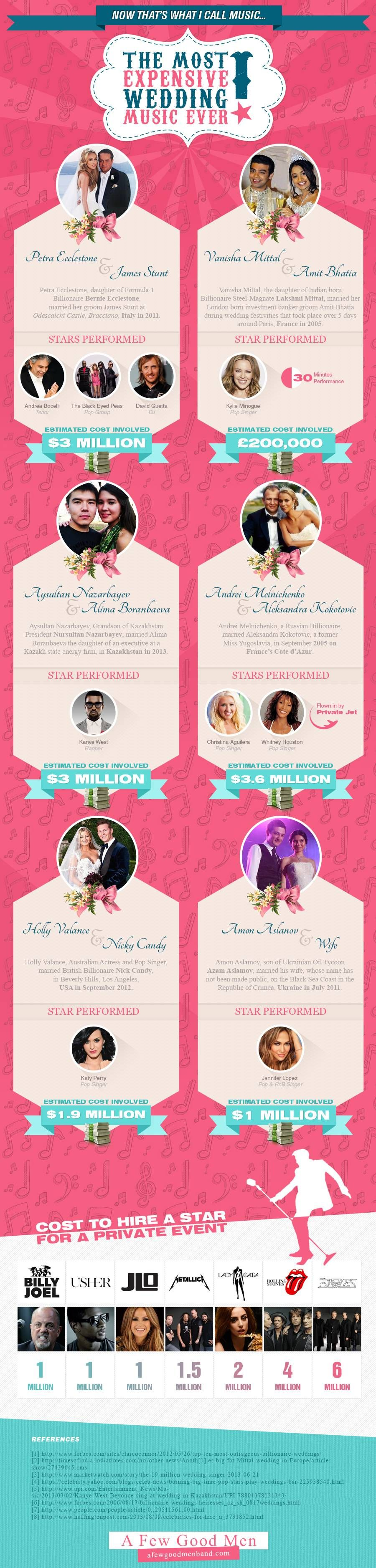 The Most Expensive Wedding Music Ever #infographic | Wedding music ...