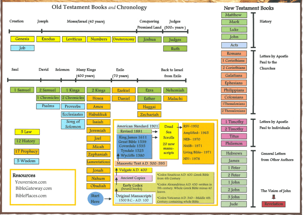 Ot Book Chart Png 1 028 730 Pixels Bible Timeline Read Bible Scripture Study