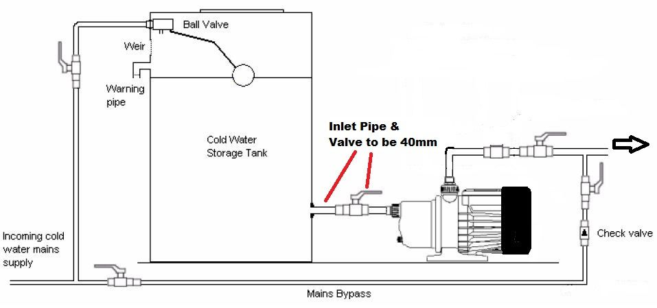 Centrifugal Pumps To Boost Pressure In Domestic Water
