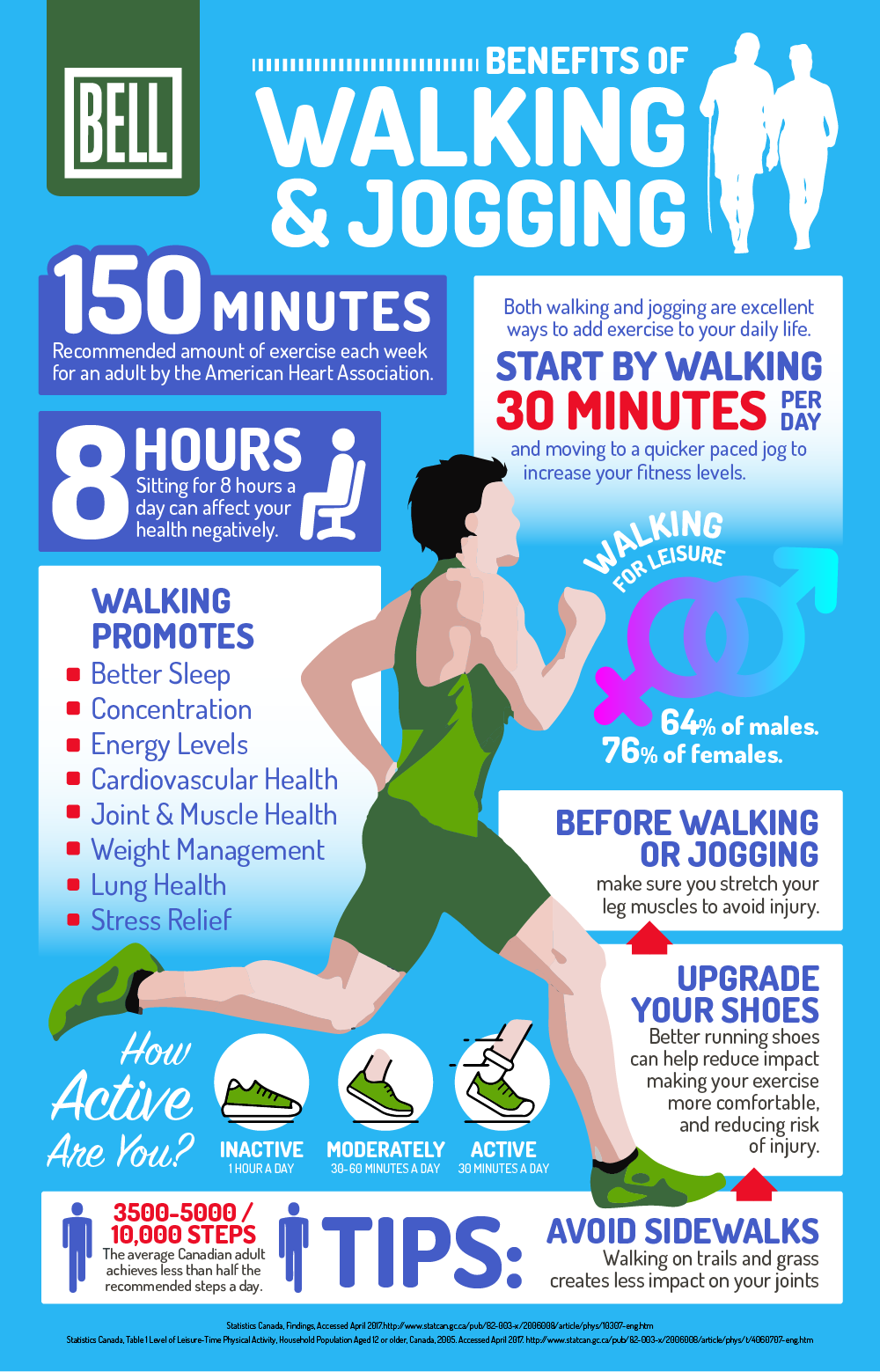 The Many Benefits of Walking and Jogging – In Case