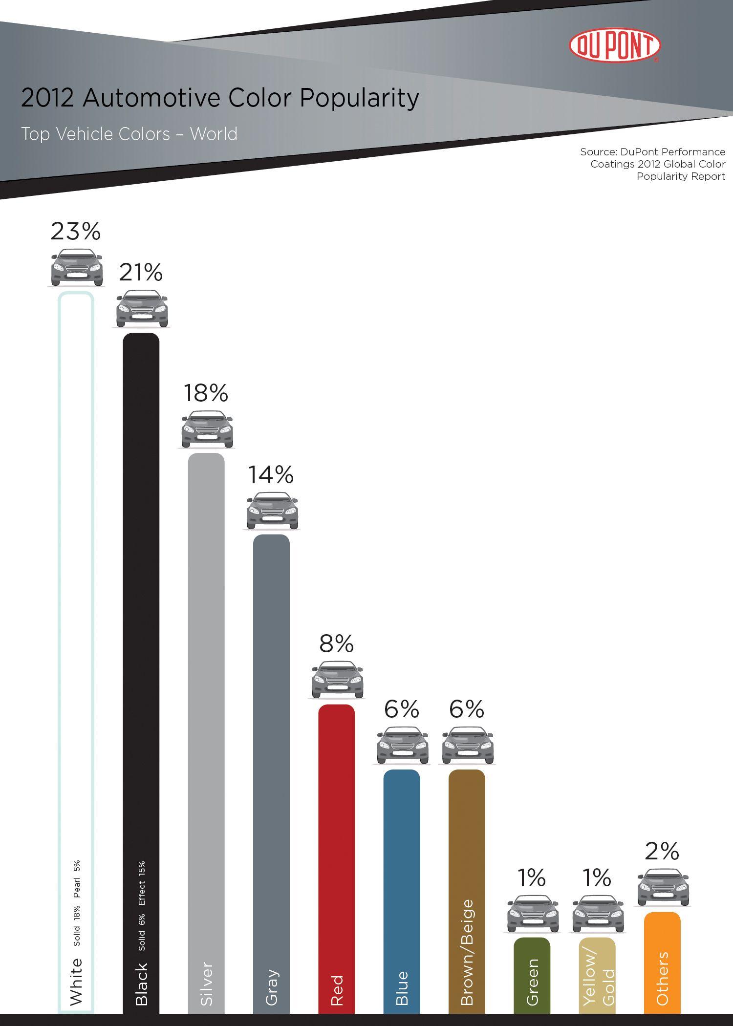 Dupont world color chart automotive trends pinterest dupont world color chart nvjuhfo Gallery