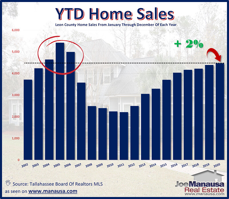 Real Estate Market Forecast For 2021 In 2021 Real Estate Housing Market Tallahassee