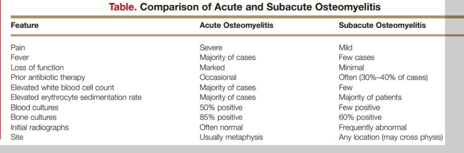 acute vs. subacute osteomyelitis | Muskeletal-Hematologic problems ...