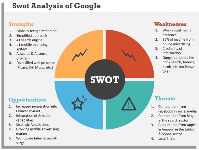 Google Swot Analysis  Naveed    Swot Analysis