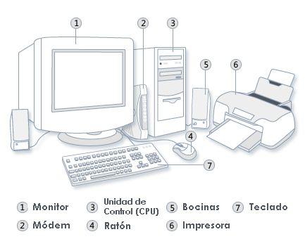 Dibujos de las partes de la computadora para colorear - Imagui ...