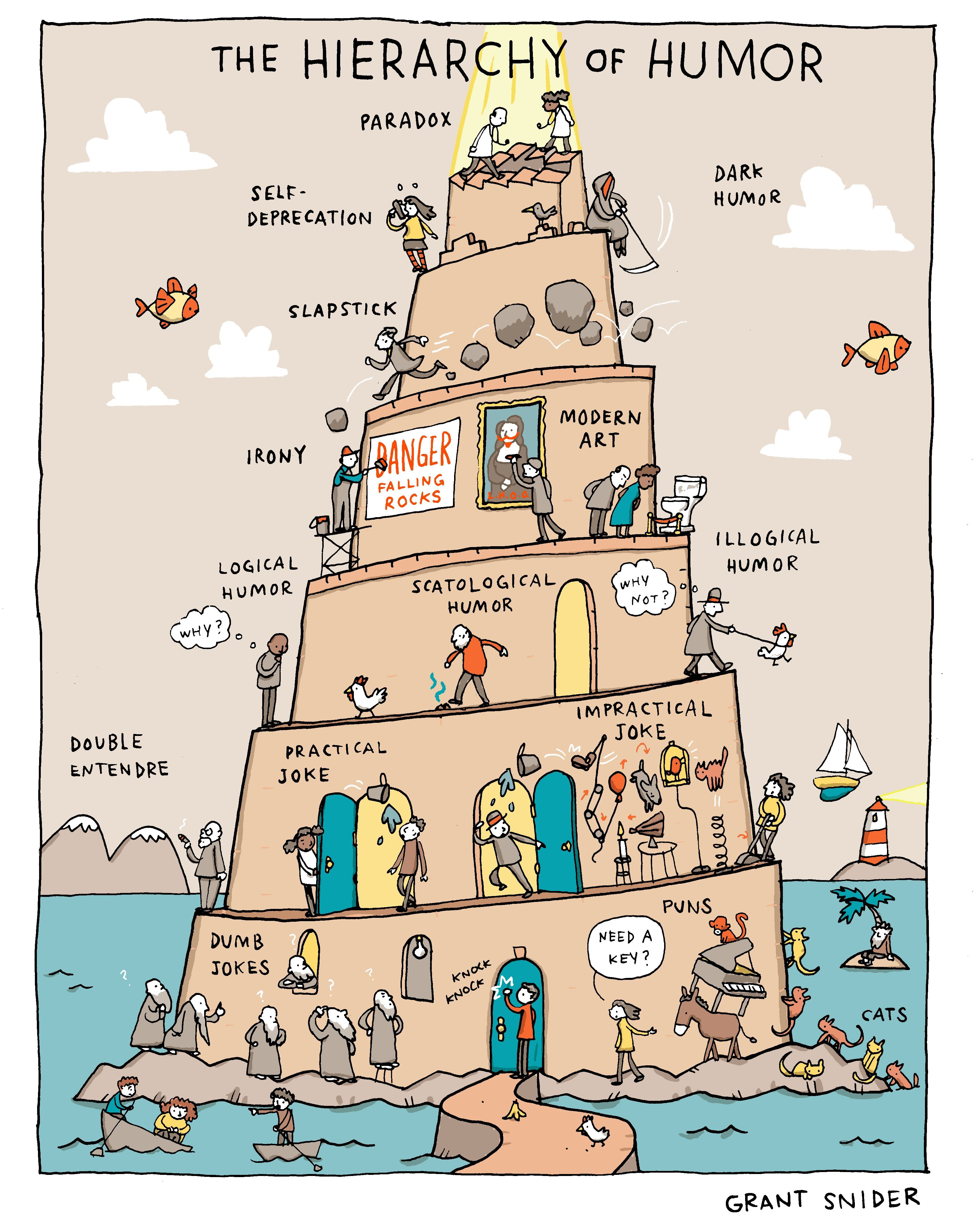 The Hierarchy of Humor (Unpublished Comic) Life comics
