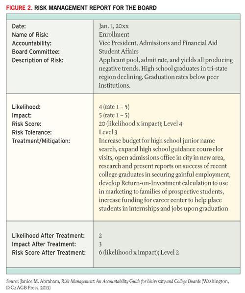 Enterprise Risk Management Report Template 3 Templates Example Templates Example Risk Management Management Infographic Management