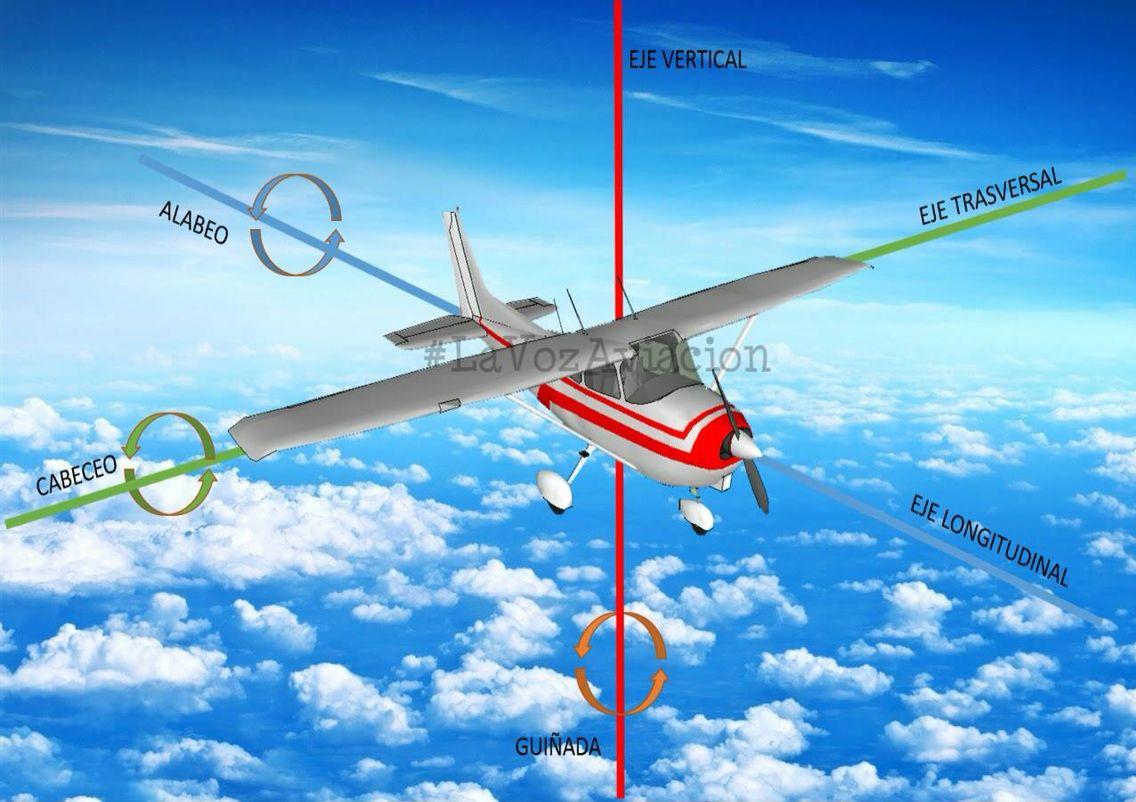 Ejes Y Momentos Aviacion Aviones Volar