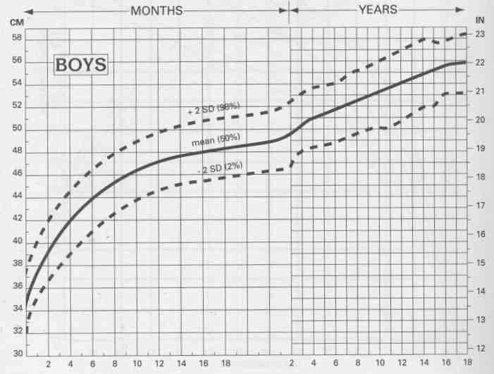 head circumference chart for Cameron Cameron Pinterest - boys growth chart