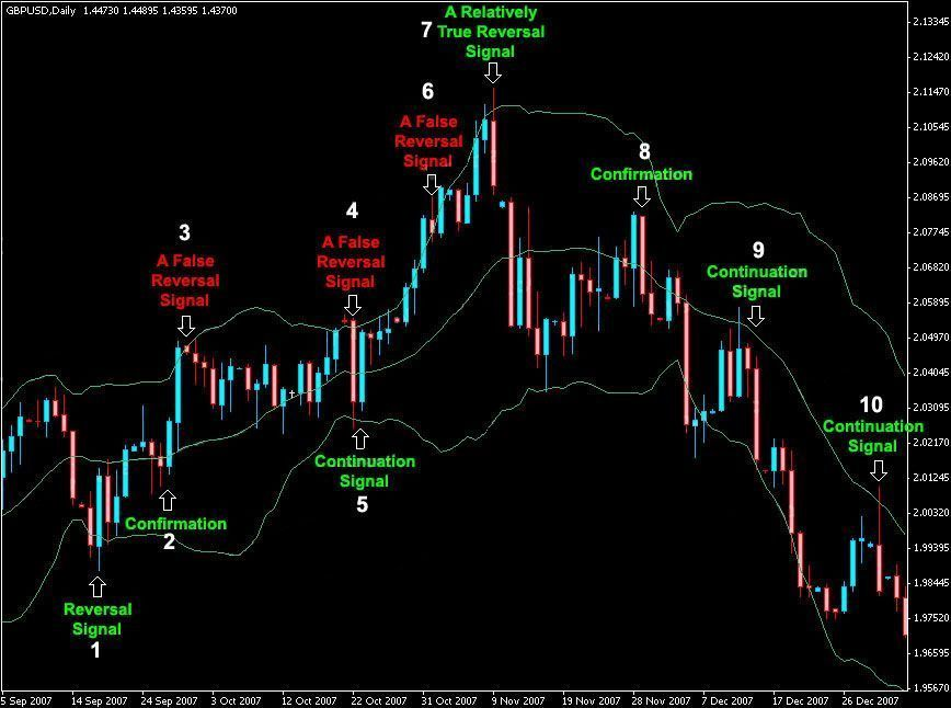 Bollinger Bands Strategy With 20 Period Trading System