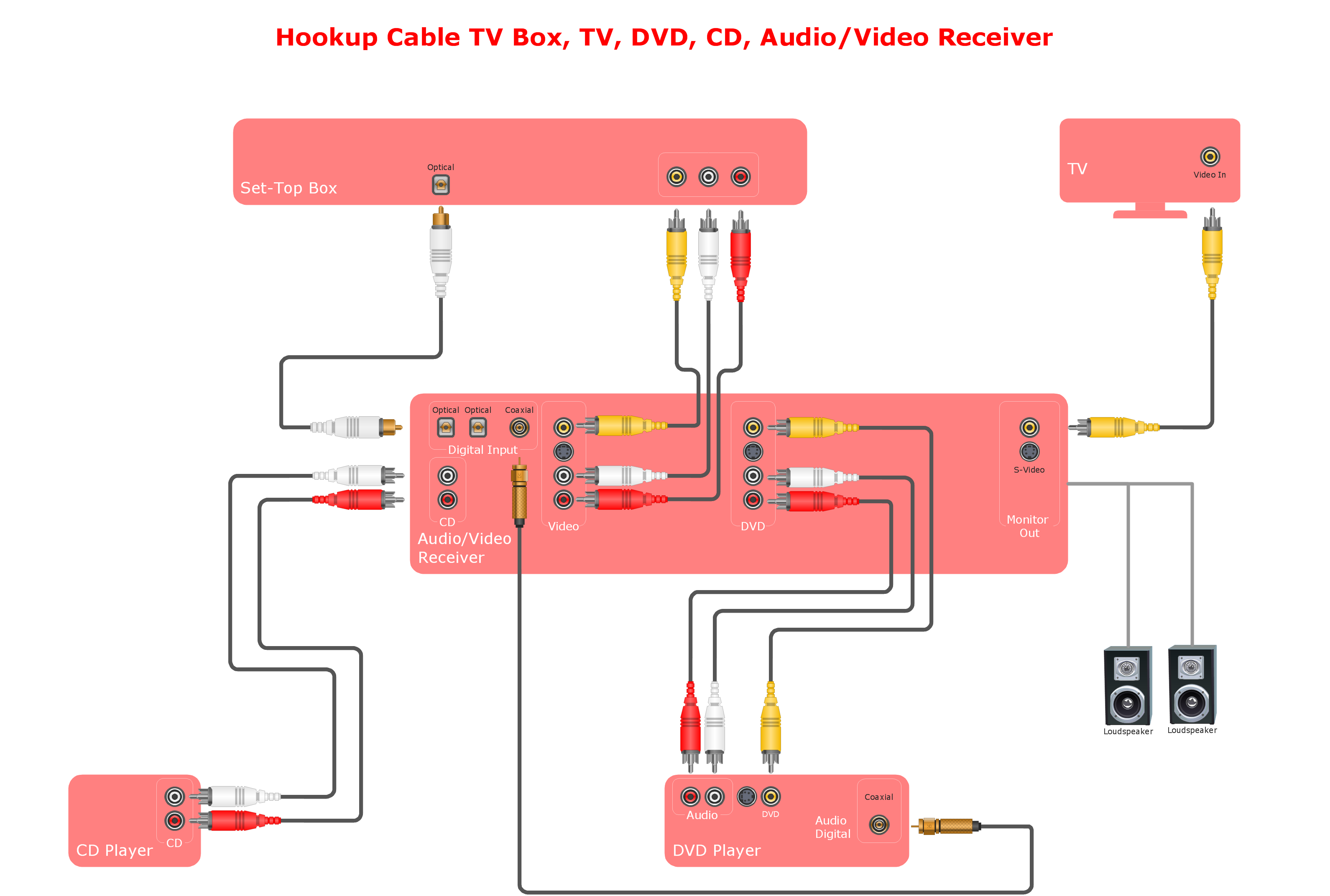 Inspirational Wiring Diagram Making Sample diagrams
