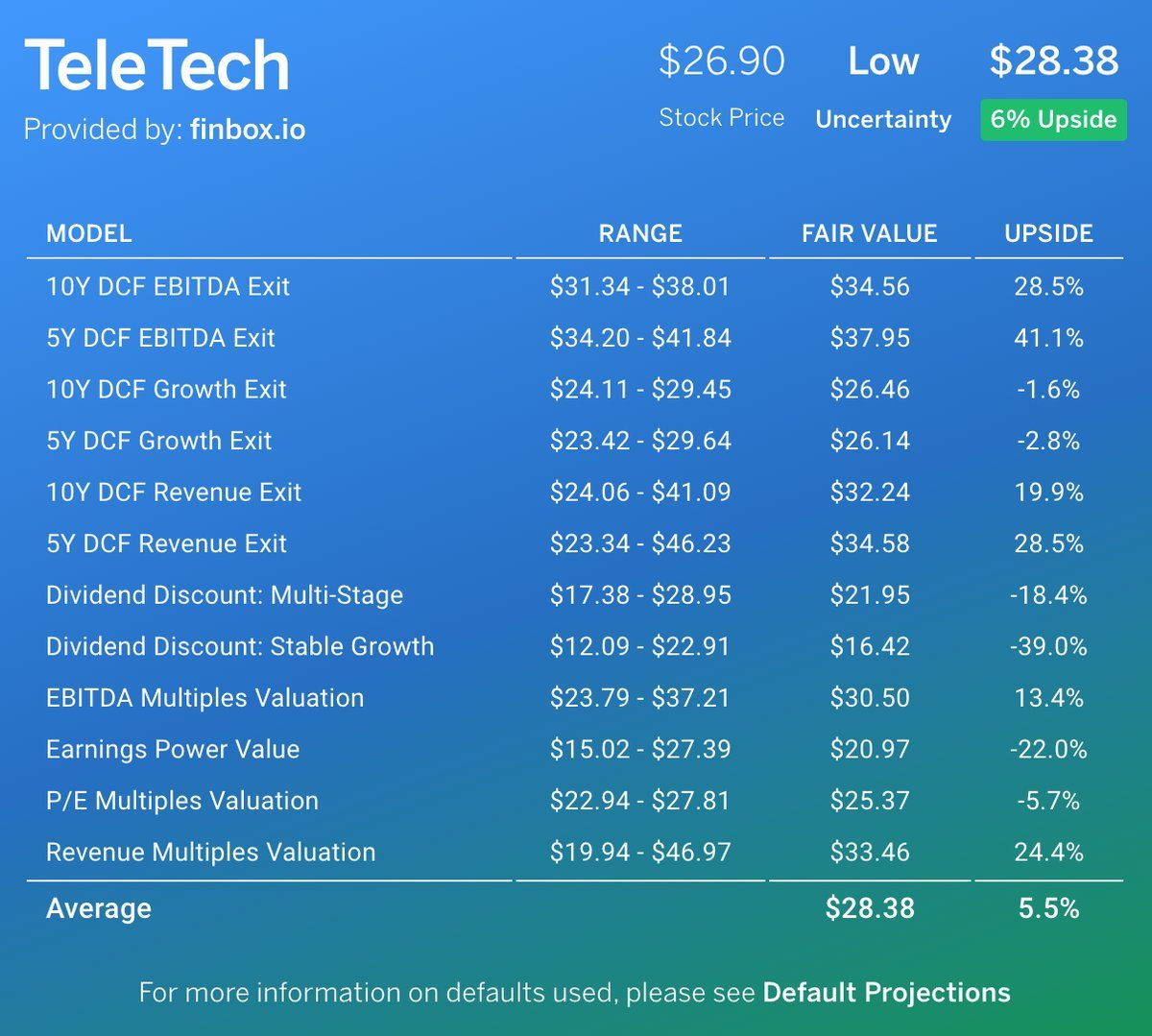 Fundamentals show TeleTech Holdings Inc $TTEC is 6% #Undervalued w/ #Earnings expected https://t.co/OEsYMHGZSI https://t.co/VztGXEvnLI
