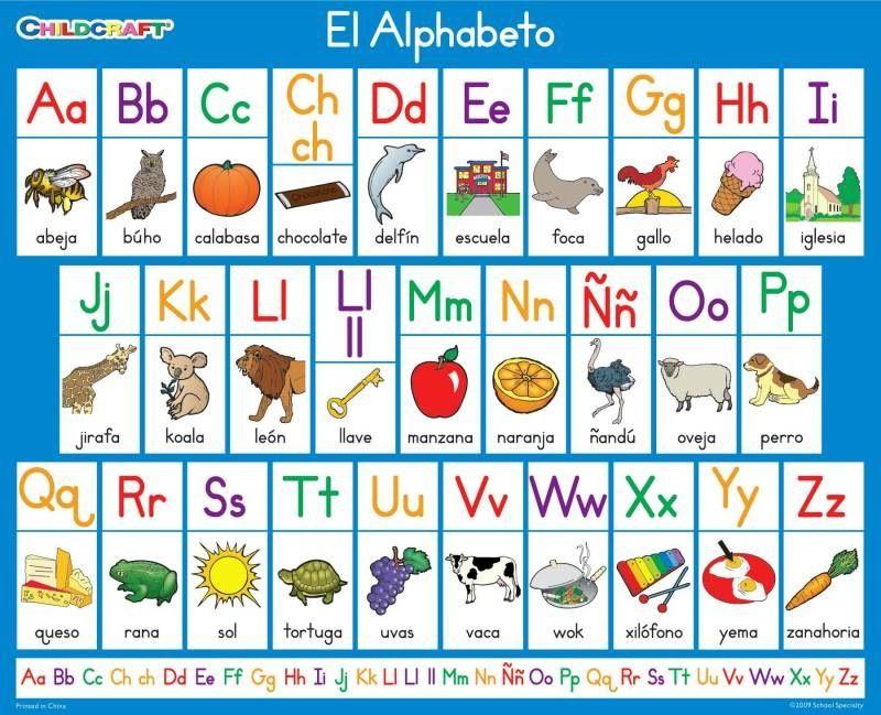 Spanish El Alphabeto … … El abecedario en español