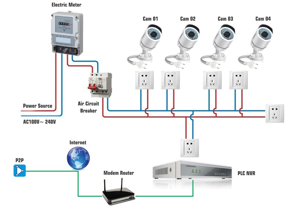 HD network cctv camera wiring installation in Dubai | Cctv camera  installation, Cctv camera, Security camera installationPinterest