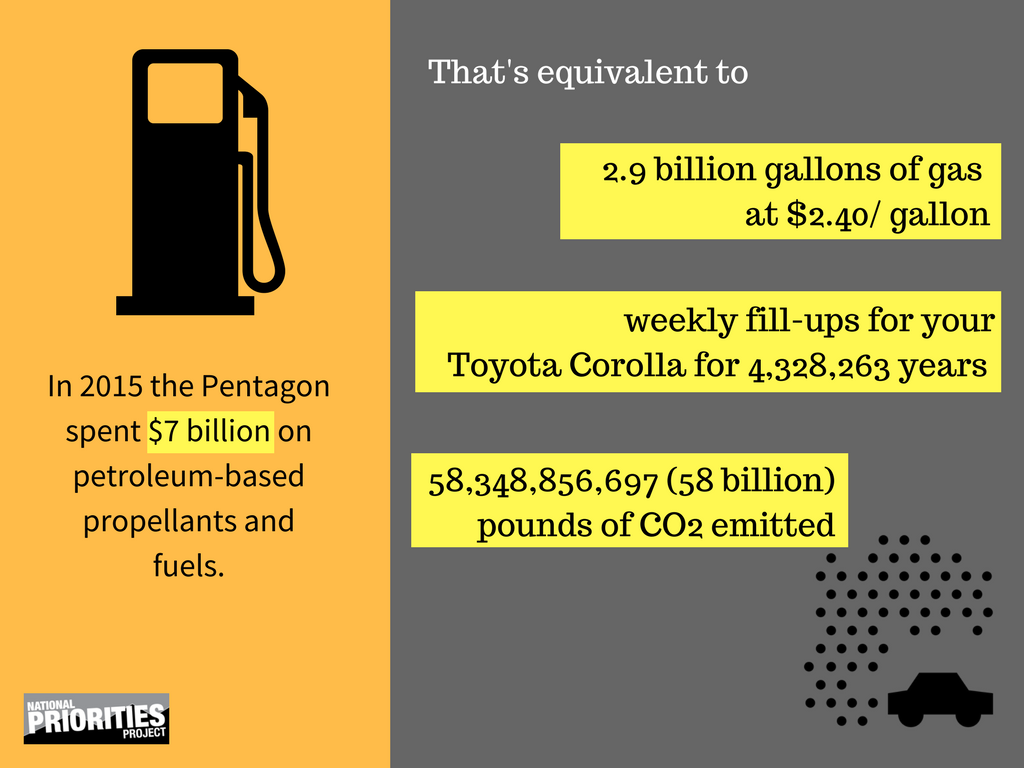 """National Priorities on Twitter: """"The Pentagon is one of the biggest gas guzzlers on the planet. #climatemarch https://t.co/mmaxpjgdbf"""""""