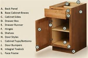 Kitchen Cabinet Parts Best Rated Cabinets Ers Modern Pinterest