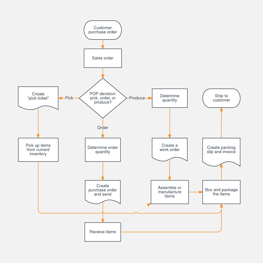 19 Awesome Purchase Order Workflow Diagram Design Ideas