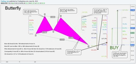 How to do butterfly forex