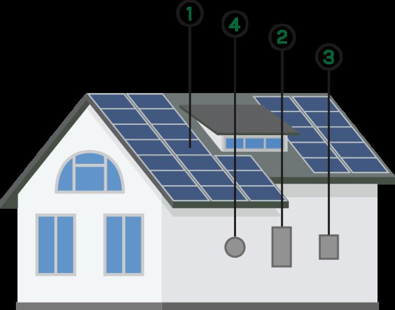 Sistema Fotovoltaico Paneles Solares Fotovoltaicos Org Energia Solar Sistema De Energia Solar Sistema Solar Fotovoltaico