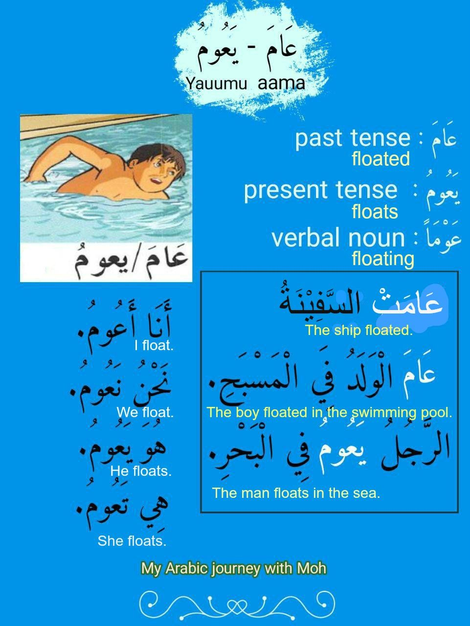 Verbs الأفعال My Arabic Journey In 2020 Learning Arabic Arabic Language Learn Arabic Language